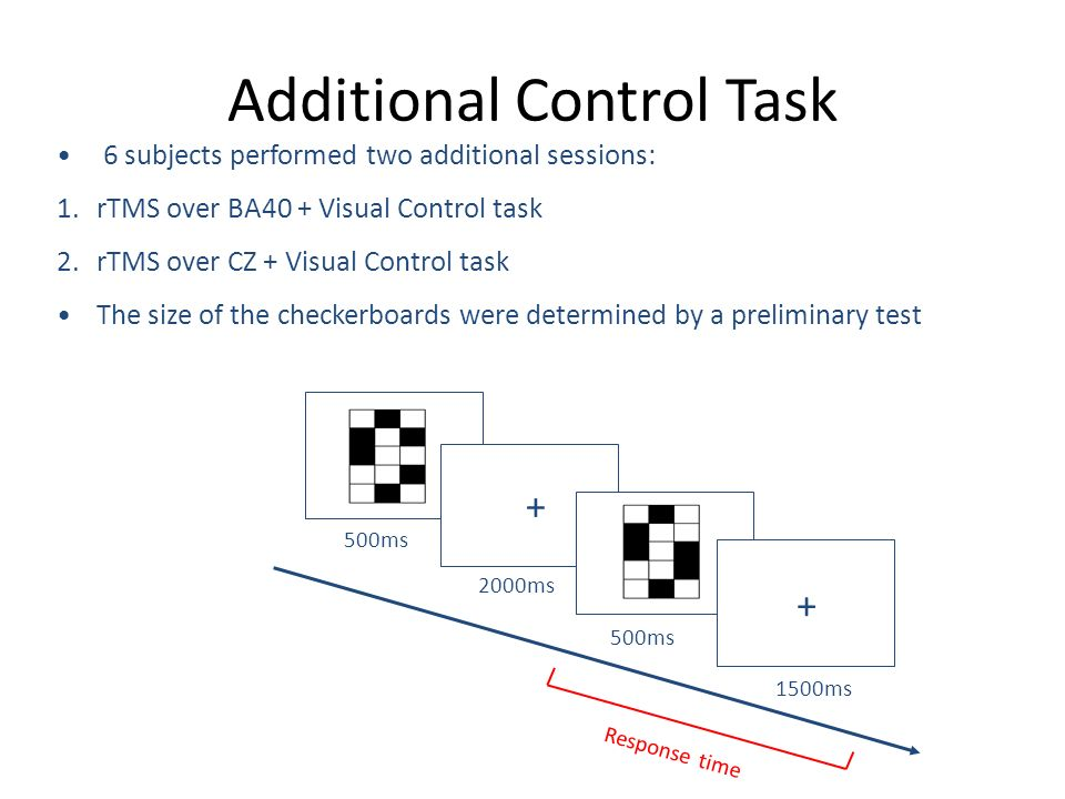 Additional Control Task + + 500ms 2000ms 500ms 1500ms 6 subjects performed two additional sessions: 1.rTMS over BA40 + Visual Control task 2.rTMS over