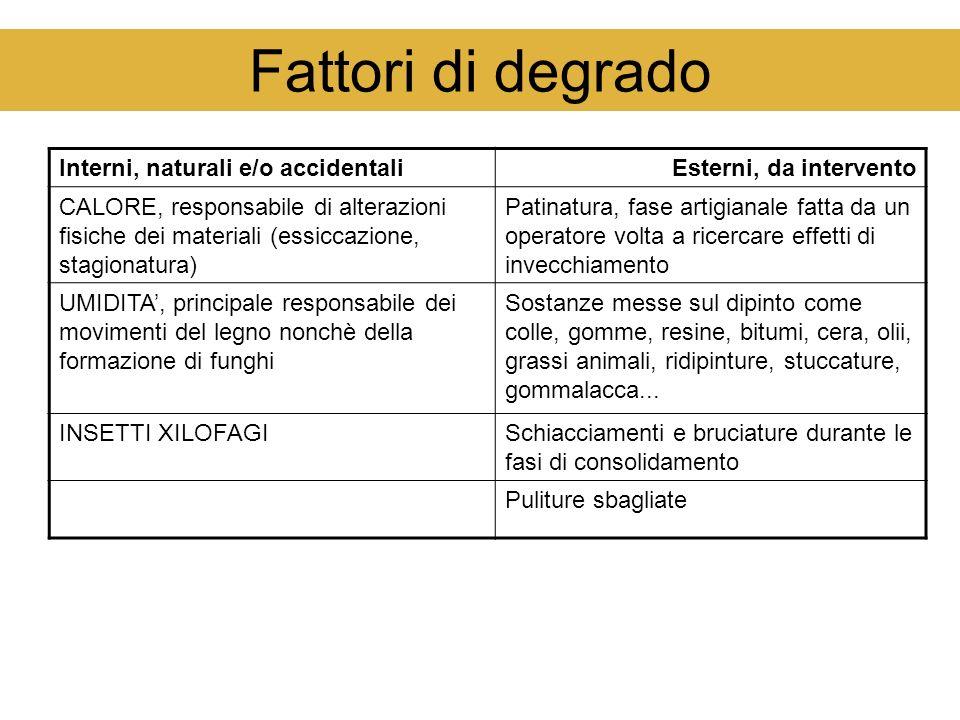 Fattori di degrado Interni, naturali e/o accidentaliEsterni, da intervento CALORE, responsabile di alterazioni fisiche dei materiali (essiccazione, st