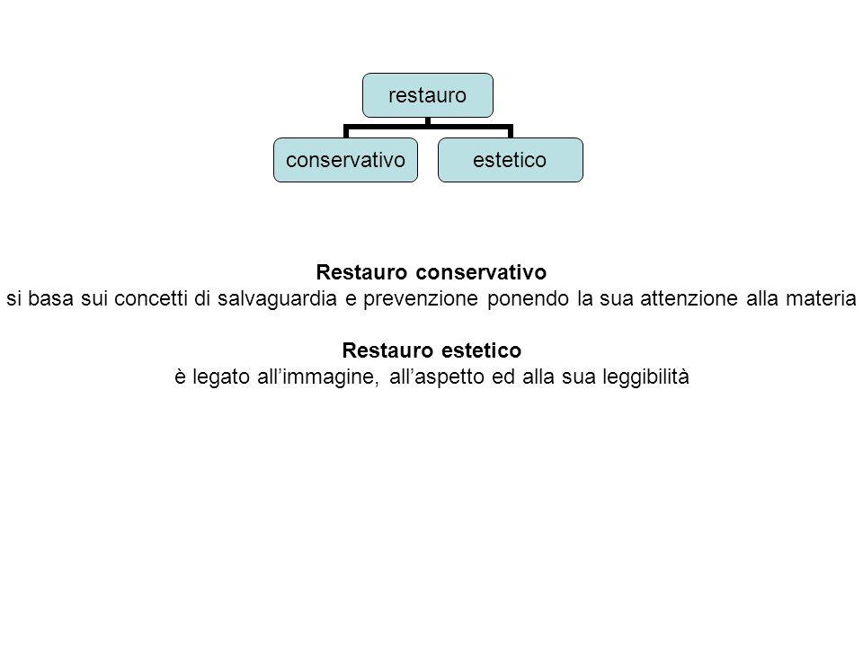 Restauro conservativo si basa sui concetti di salvaguardia e prevenzione ponendo la sua attenzione alla materia Restauro estetico è legato allimmagine