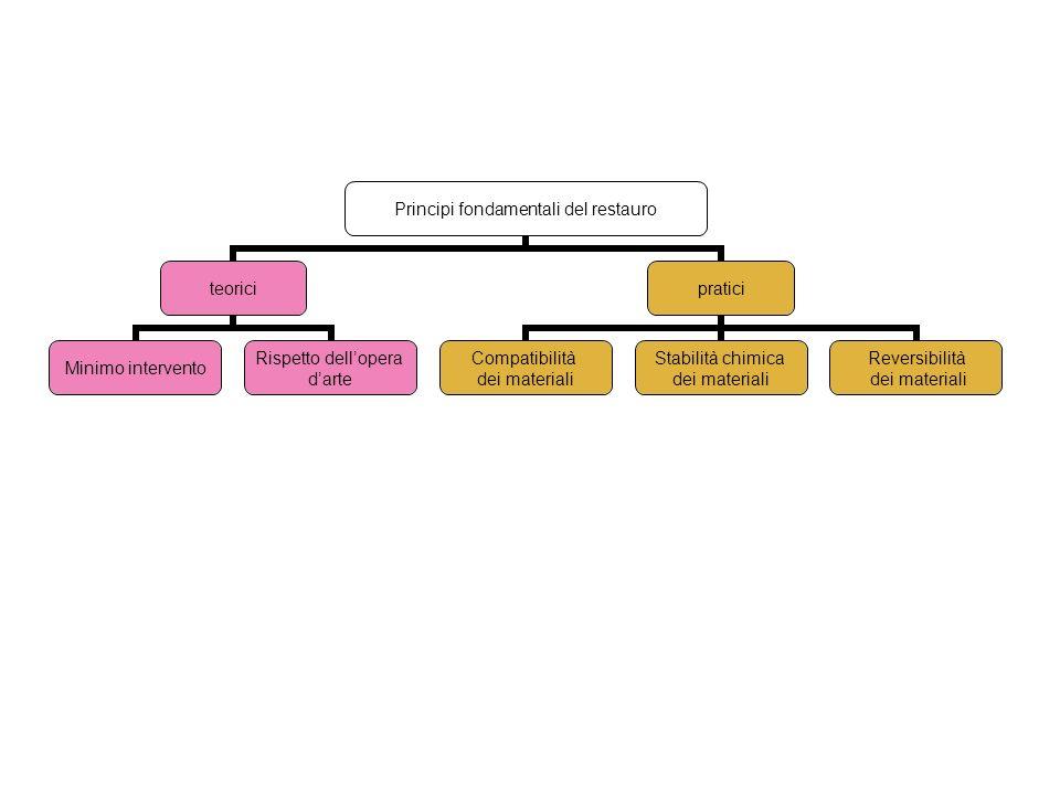 Principi fondamentali del restauro teorici Minimo intervento Rispetto dellopera darte pratici Compatibilità dei materiali Stabilità chimica dei materi