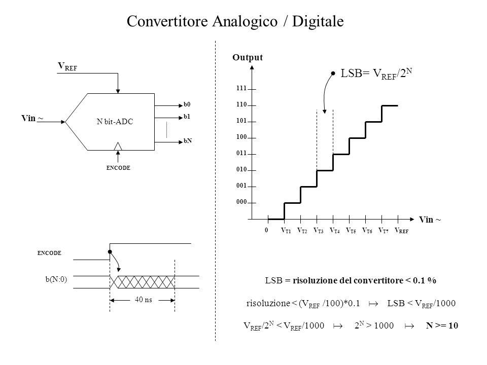 Convertitore Analogico / Digitale Vin ~ V T1 V T2 V T4 V T3 V T6 V REF V T7 V T5 0 000 001 010 011 100 101 110 111 LSB= V REF /2 N Output N bit-ADC Vi