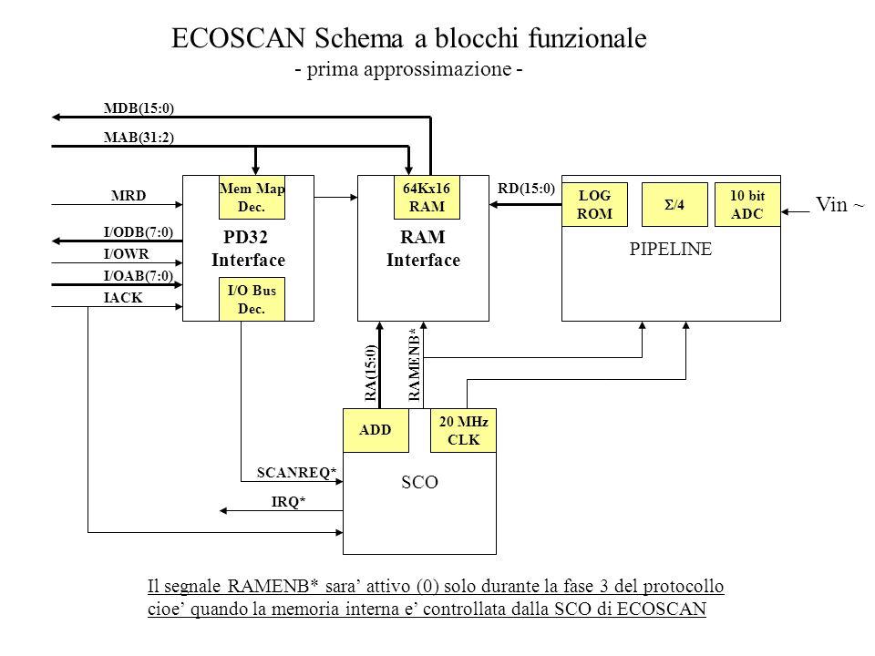 RAM Interface 64Kx16 RAM SCO 20 MHz CLK ADD PD32 Interface PIPELINE ECOSCAN Schema a blocchi funzionale - prima approssimazione - MRD MAB(31:2) I/ODB(