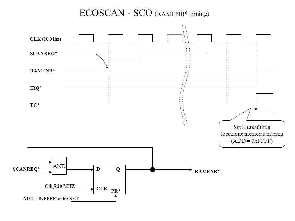 ECOSCAN - SCO (RAMENB* timing) CLK (20 Mhz) SCANREQ* RAMENB* IRQ* TC* Scrittura ultima locazione memoria interna (ADD = 0xFFFF) DQ Clk@20 MHZ CLK SCAN