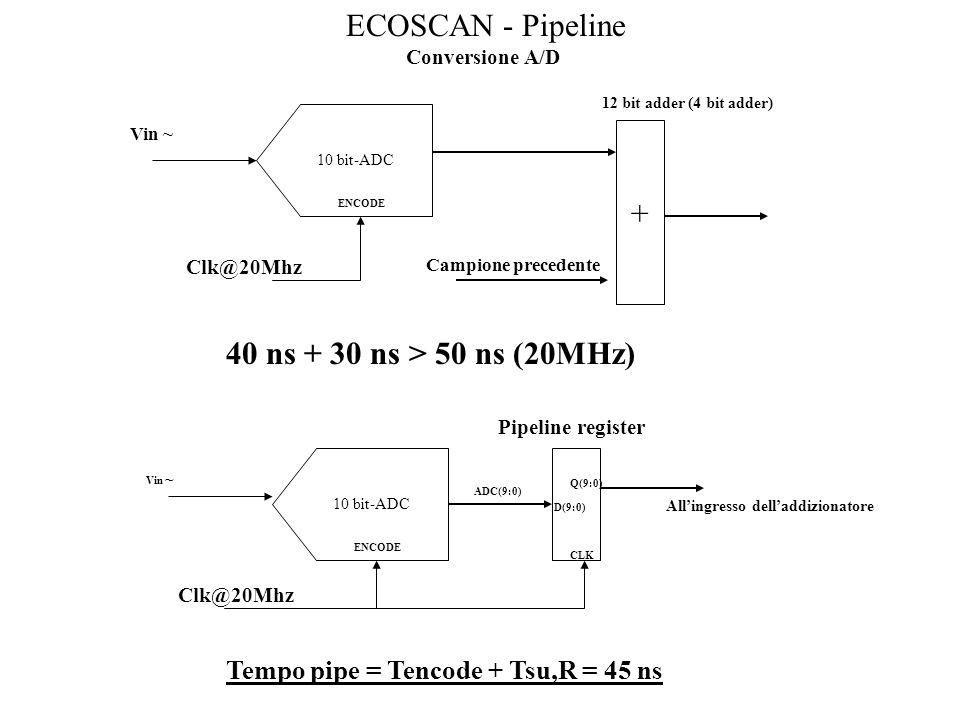 ECOSCAN - Pipeline Conversione A/D 10 bit-ADC ENCODE Clk@20Mhz Vin ~ + 12 bit adder (4 bit adder) Campione precedente 40 ns + 30 ns > 50 ns (20MHz) 10