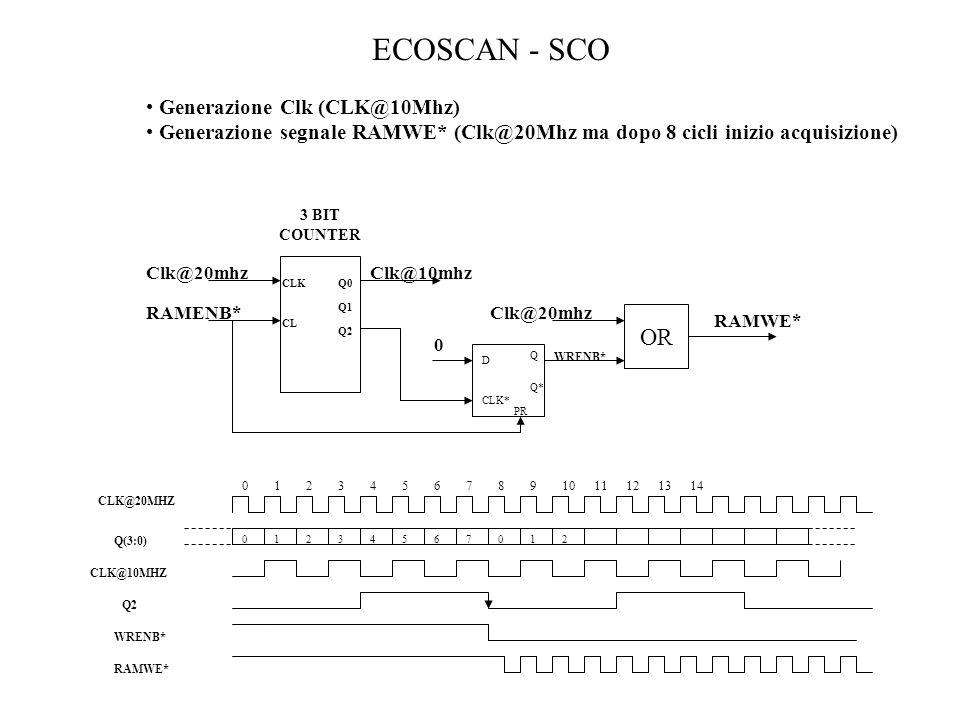 ECOSCAN - SCO Generazione Clk (CLK@10Mhz) Generazione segnale RAMWE* (Clk@20Mhz ma dopo 8 cicli inizio acquisizione) Q0 3 BIT COUNTER Q1 Q2 CLK CL Clk