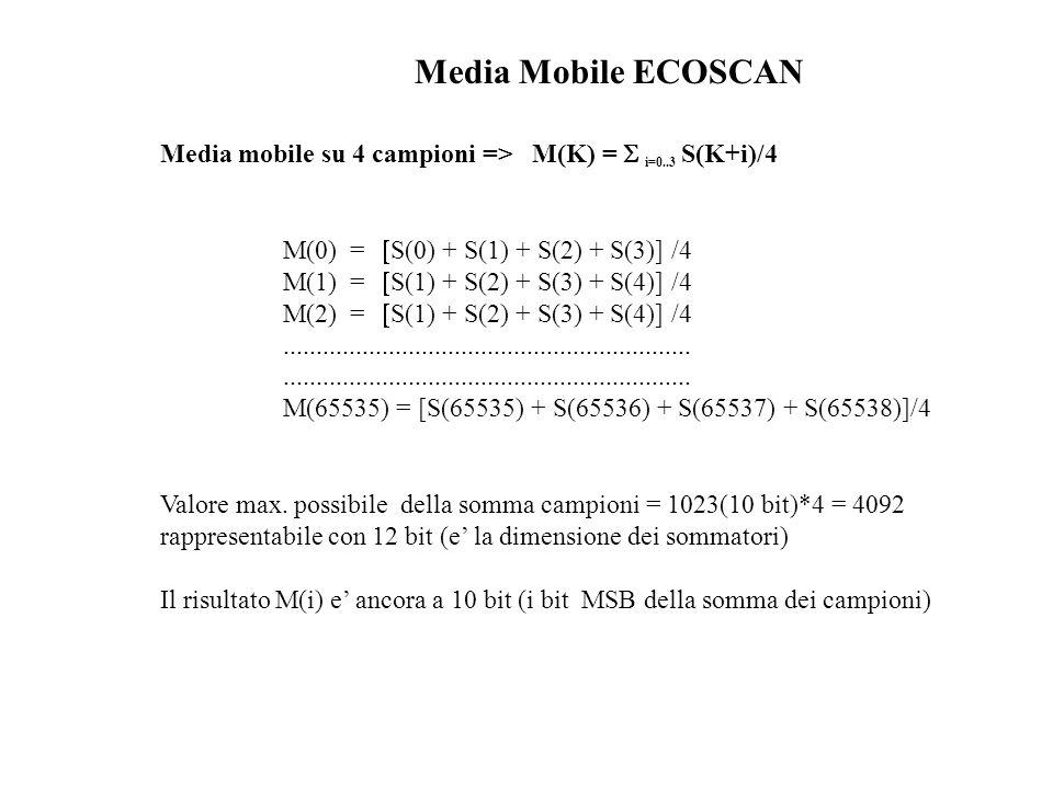 Media Mobile ECOSCAN Media mobile su 4 campioni => M(K) = i=0..3 S(K+i)/4 Valore max. possibile della somma campioni = 1023(10 bit)*4 = 4092 rappresen
