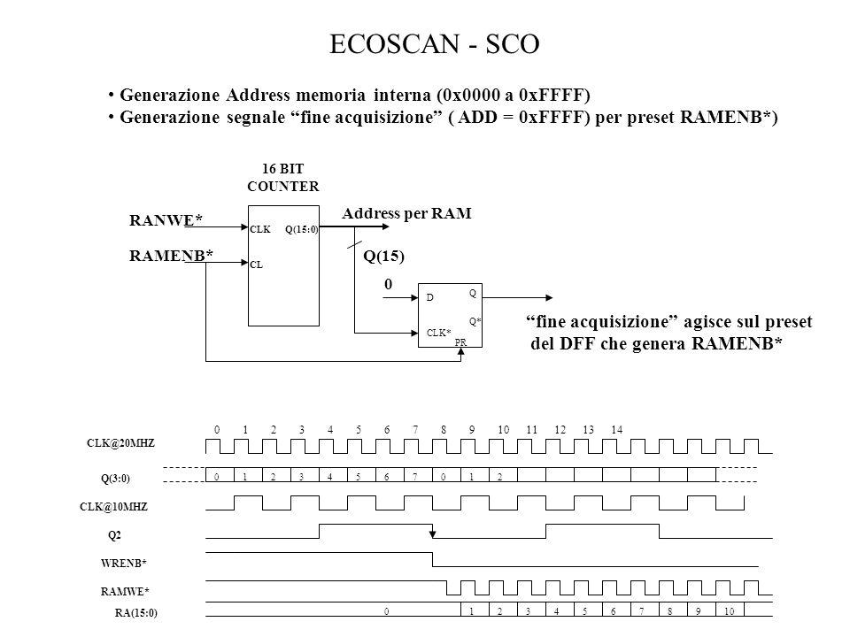 ECOSCAN - SCO Generazione Address memoria interna (0x0000 a 0xFFFF) Generazione segnale fine acquisizione ( ADD = 0xFFFF) per preset RAMENB*) Q(15:0)
