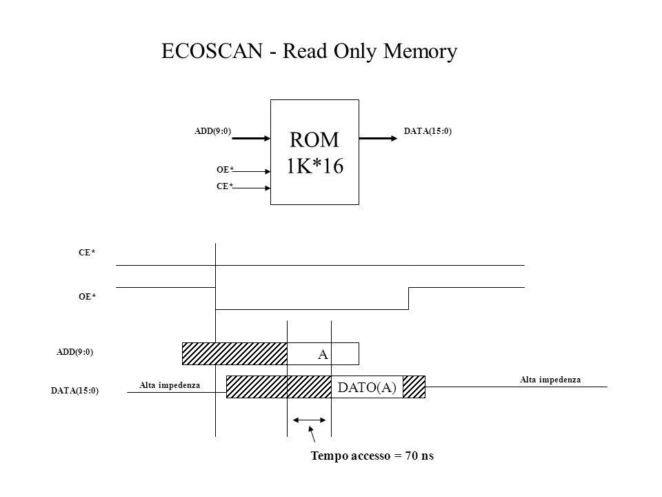 ROM 1K*16 ADD(9:0) CE* OE* DATA(15:0) ECOSCAN - Read Only Memory OE* ADD(9:0) DATA(15:0) Alta impedenza A DATO(A) Alta impedenza CE* Tempo accesso = 7