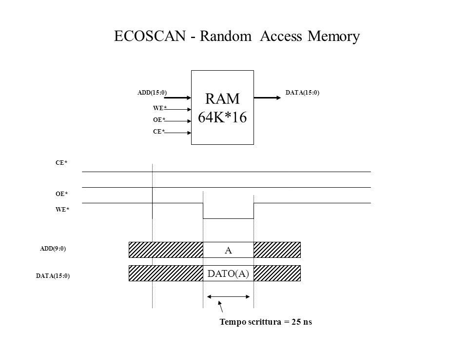 RAM 64K*16 ADD(15:0) CE* OE* DATA(15:0) ECOSCAN - Random Access Memory OE* ADD(9:0) DATA(15:0) A DATO(A) CE* Tempo scrittura = 25 ns WE*