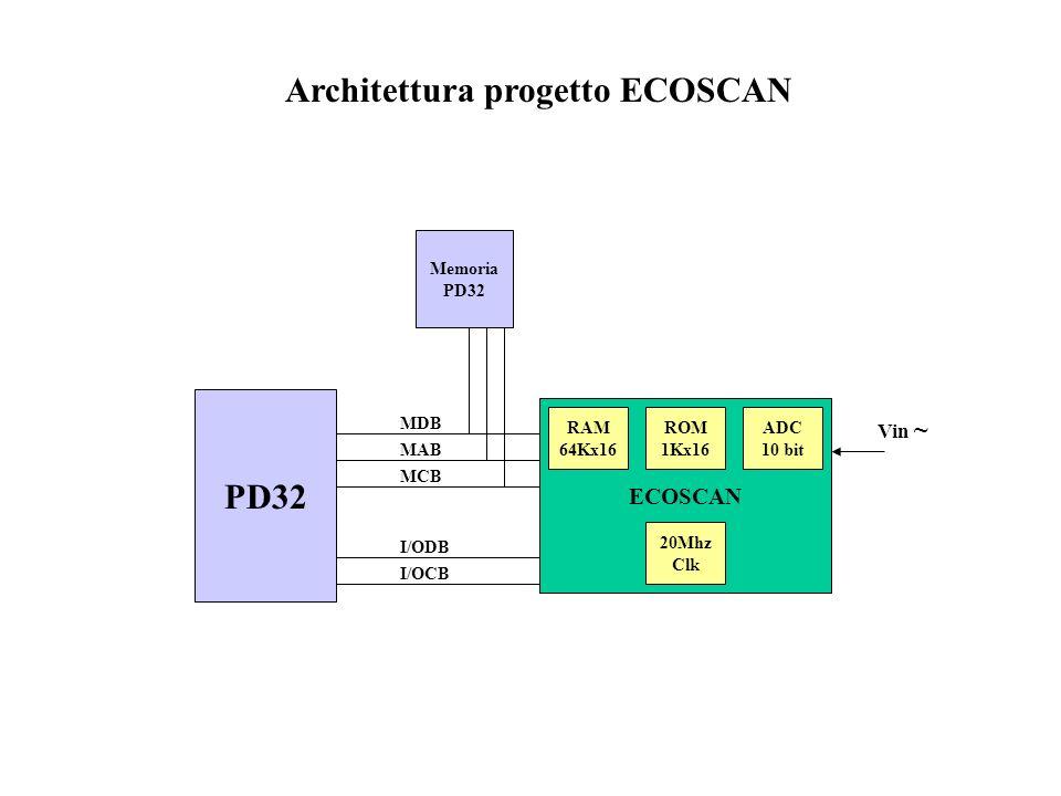 ECOSCAN ADC 10 bit PD32 MDB MAB MCB I/ODB I/OCB Memoria PD32 Architettura progetto ECOSCAN 20Mhz Clk Vin ~ RAM 64Kx16 ROM 1Kx16