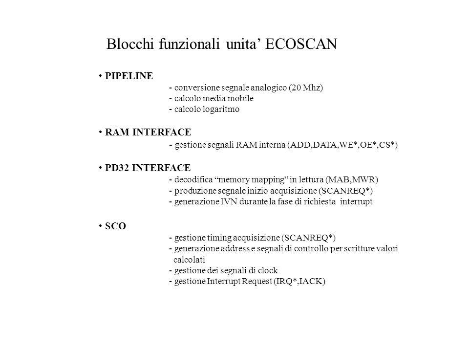 Blocchi funzionali unita ECOSCAN PIPELINE - conversione segnale analogico (20 Mhz) - calcolo media mobile - calcolo logaritmo RAM INTERFACE - gestione