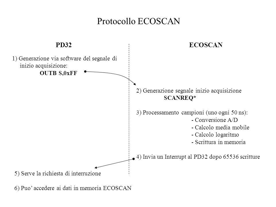 Protocollo ECOSCAN PD32ECOSCAN 1) Generazione via software del segnale di inizio acquisizione: OUTB S,0xFF 2) Generazione segnale inizio acquisizione