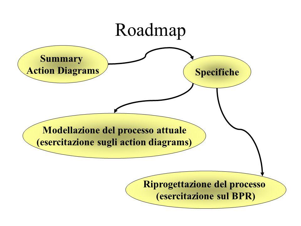 Roadmap Specifiche Modellazione del processo attuale (esercitazione sugli action diagrams) Riprogettazione del processo (esercitazione sul BPR) Summary Action Diagrams