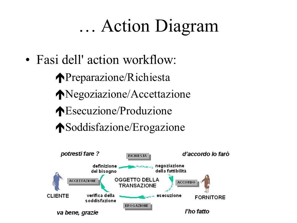 … Action Diagram Fasi dell action workflow: é Preparazione/Richiesta é Negoziazione/Accettazione é Esecuzione/Produzione é Soddisfazione/Erogazione