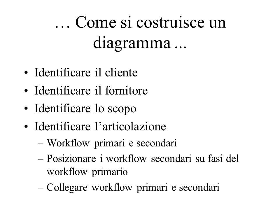 (identificare il cliente) … Come si costruisce un diagramma … (identificare il cliente) Per la soddisfazione di chi è realizzato il processo.