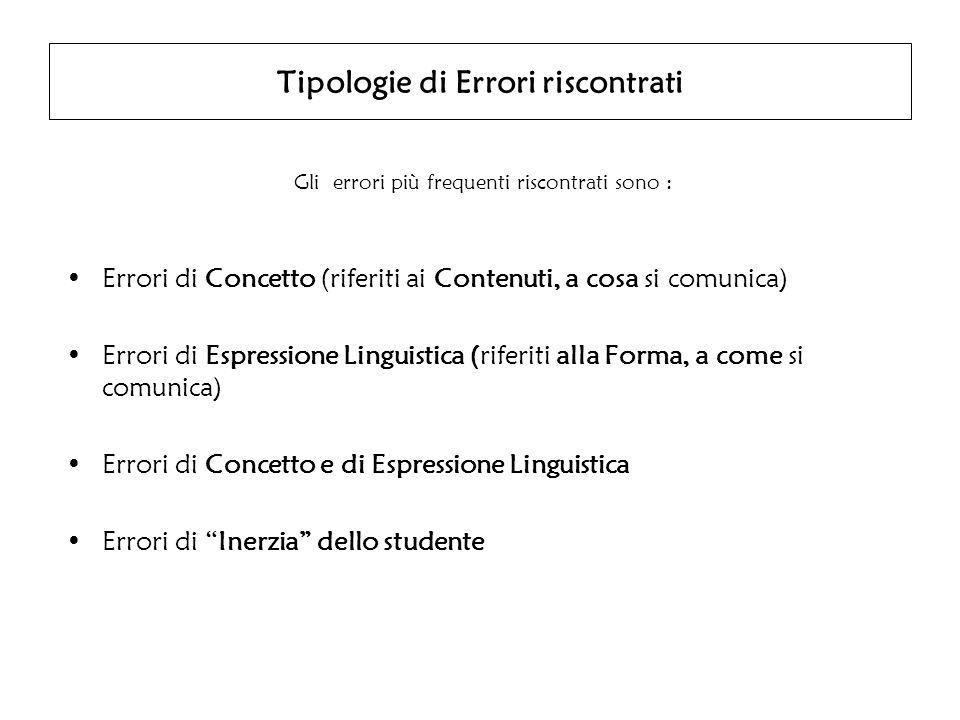 Tipologie di Errori riscontrati Gli errori più frequenti riscontrati sono : Errori di Concetto (riferiti ai Contenuti, a cosa si comunica) Errori di Espressione Linguistica (riferiti alla Forma, a come si comunica) Errori di Concetto e di Espressione Linguistica Errori di Inerzia dello studente