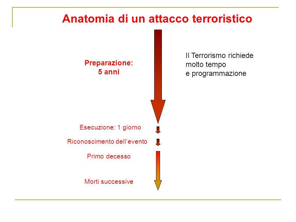 Anatomia di un attacco terroristico Preparazione: 5 anni Esecuzione: 1 giorno Riconoscimento dellevento Primo decesso Morti successive Il Terrorismo richiede molto tempo e programmazione