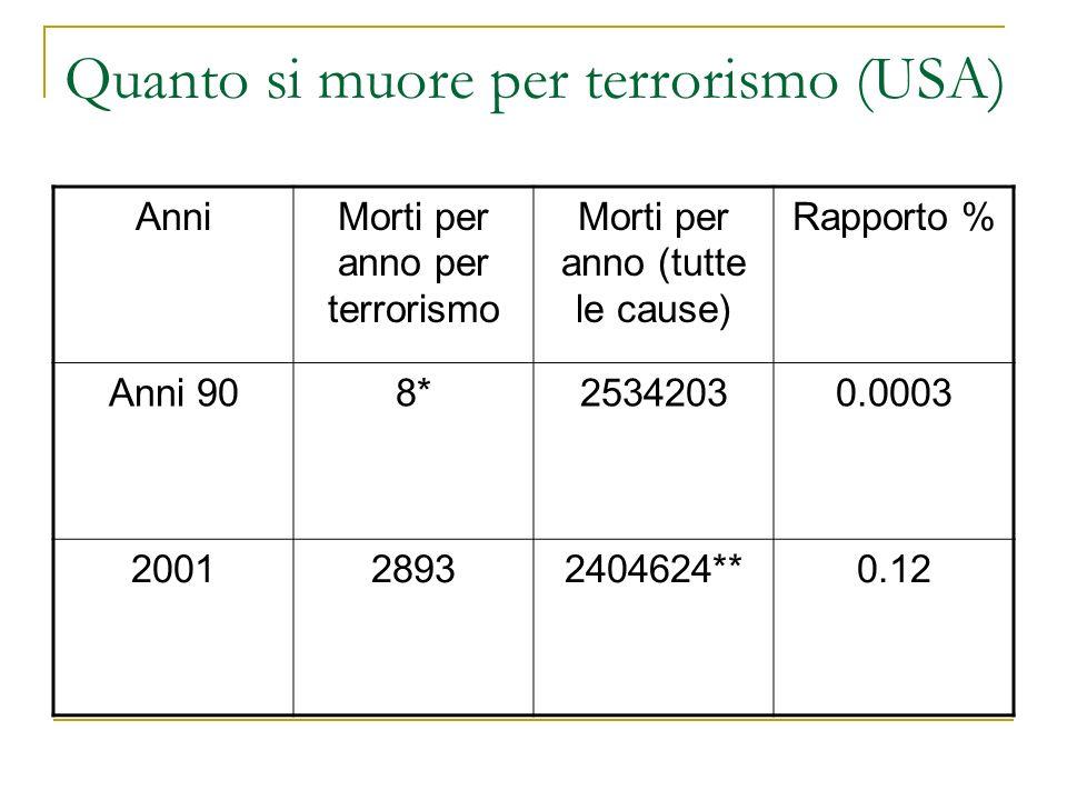 Quanto si muore per terrorismo (USA) AnniMorti per anno per terrorismo Morti per anno (tutte le cause) Rapporto % Anni 908*25342030.0003 200128932404624**0.12