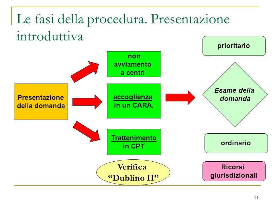 11 Le fasi della procedura. Presentazione introduttiva Presentazione della domanda non avviamento a centri accoglienza in un CARA. Trattenimento in CP
