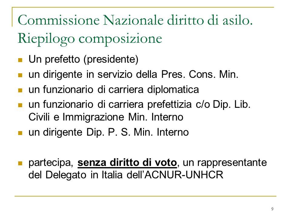 9 Commissione Nazionale diritto di asilo. Riepilogo composizione Un prefetto (presidente) un dirigente in servizio della Pres. Cons. Min. un funzionar