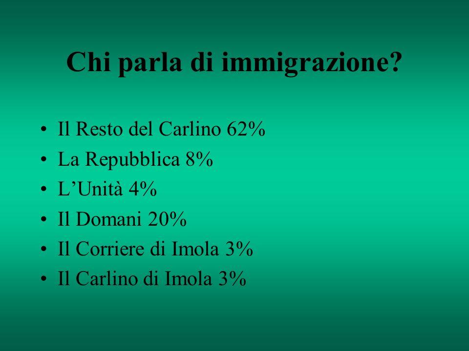 Chi parla di immigrazione? Il Resto del Carlino 62% La Repubblica 8% LUnità 4% Il Domani 20% Il Corriere di Imola 3% Il Carlino di Imola 3%