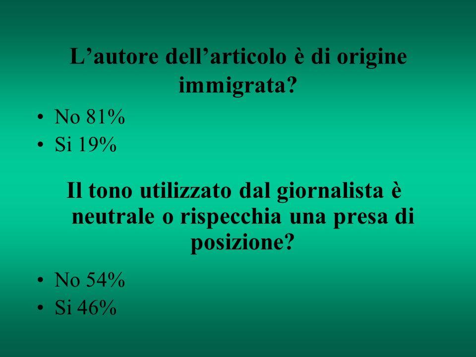 Lautore dellarticolo è di origine immigrata? No 81% Si 19% Il tono utilizzato dal giornalista è neutrale o rispecchia una presa di posizione? No 54% S