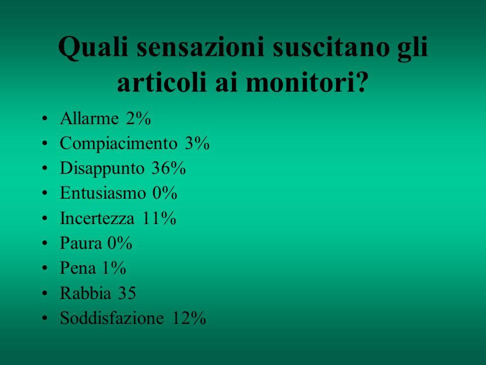 Quali sensazioni suscitano gli articoli ai monitori? Allarme 2% Compiacimento 3% Disappunto 36% Entusiasmo 0% Incertezza 11% Paura 0% Pena 1% Rabbia 3