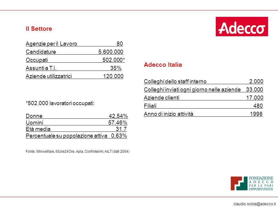 claudio.solda@adecco.it Il Settore Agenzie per il Lavoro 80 Candidature 5.600.000 Occupati 502.000* Assunti a T.I. 35% Aziende utilizzatrici 120.000 *