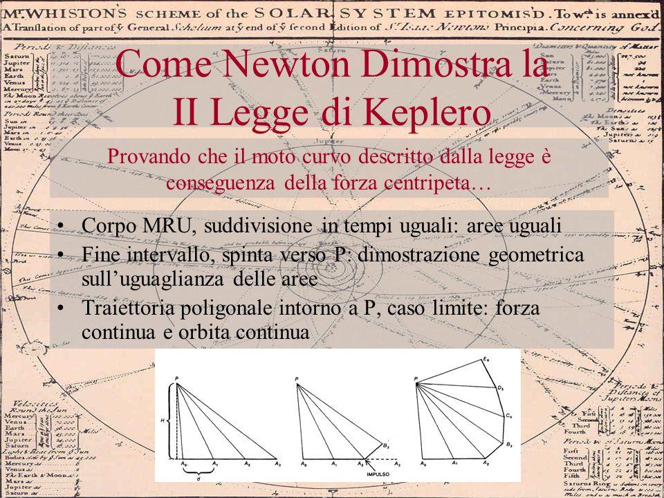 Come Newton Dimostra la II Legge di Keplero Corpo MRU, suddivisione in tempi uguali: aree uguali Fine intervallo, spinta verso P: dimostrazione geomet