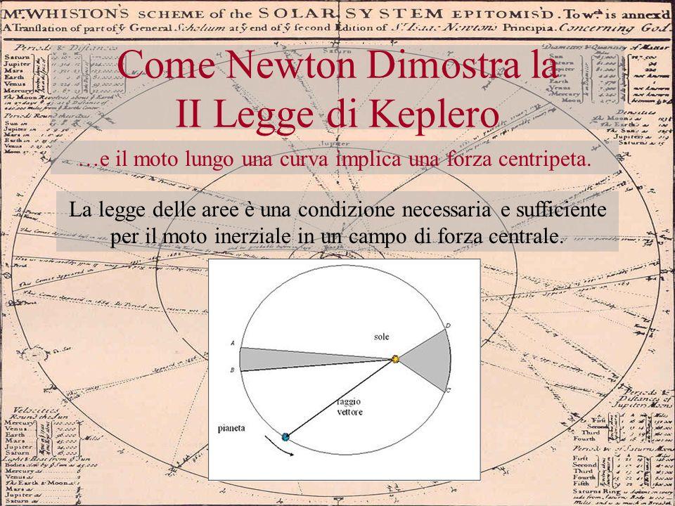 Come Newton Dimostra la II Legge di Keplero …e il moto lungo una curva implica una forza centripeta. La legge delle aree è una condizione necessaria e