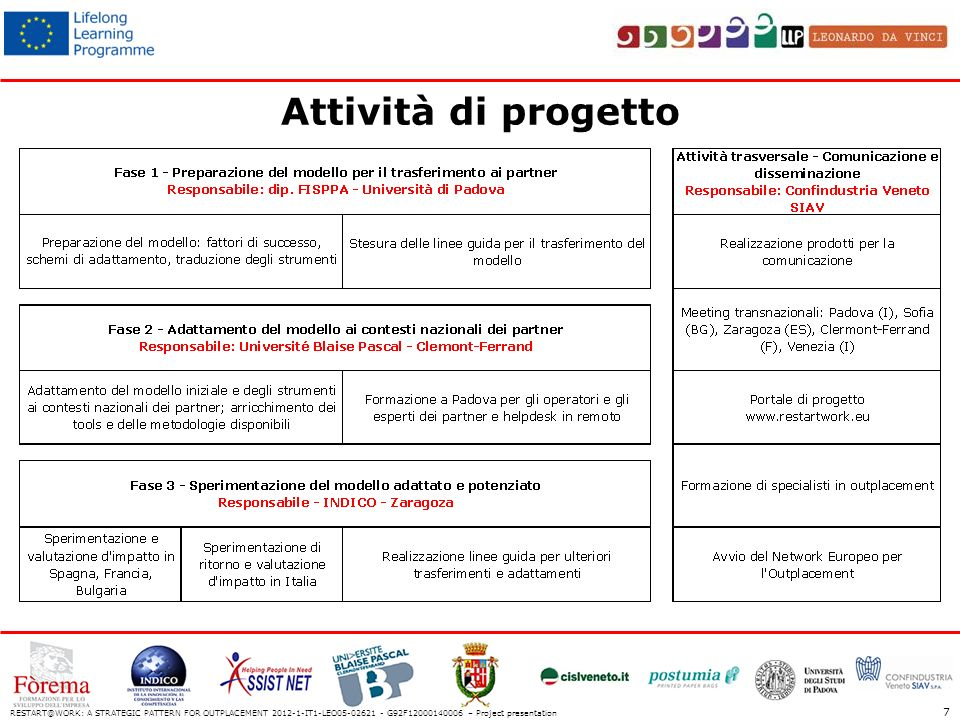 Attività di progetto RESTART@WORK: A STRATEGIC PATTERN FOR OUTPLACEMENT 2012-1-IT1-LEO05-02621 - G92F12000140006 – Project presentation 7