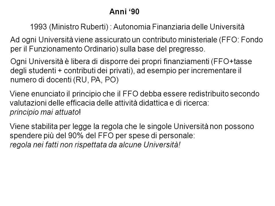 Anni 90 1993 (Ministro Ruberti) : Autonomia Finanziaria delle Università Ad ogni Università viene assicurato un contributo ministeriale (FFO: Fondo per il Funzionamento Ordinario) sulla base del pregresso.