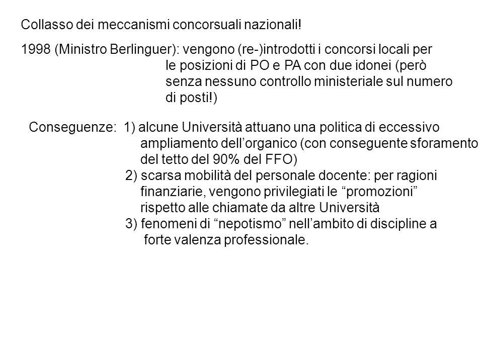1998 (Ministro Berlinguer): vengono (re-)introdotti i concorsi locali per le posizioni di PO e PA con due idonei (però senza nessuno controllo ministeriale sul numero di posti!) Collasso dei meccanismi concorsuali nazionali.