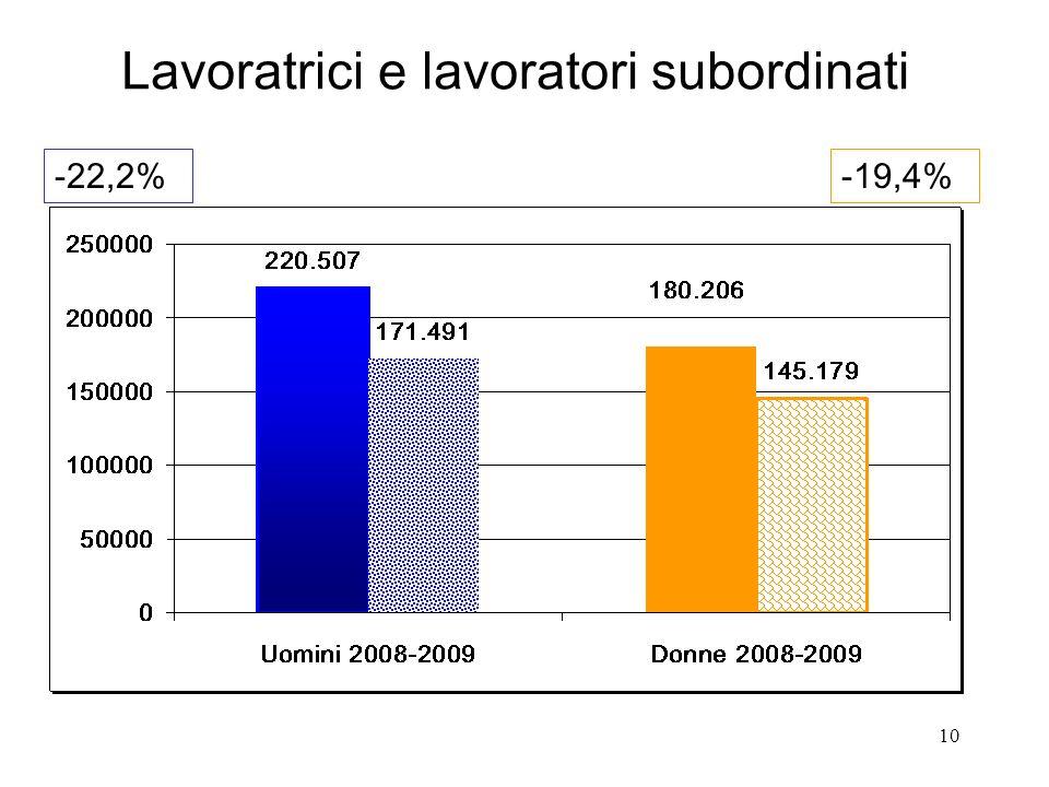10 Lavoratrici e lavoratori subordinati -22,2%-19,4%