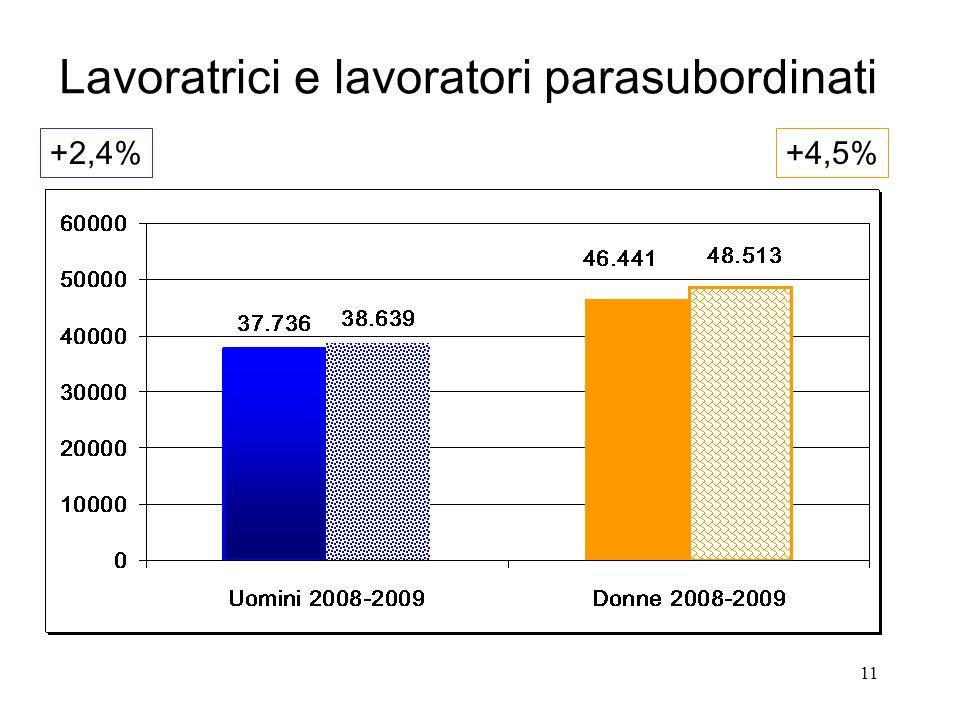 11 Lavoratrici e lavoratori parasubordinati +2,4%+4,5%