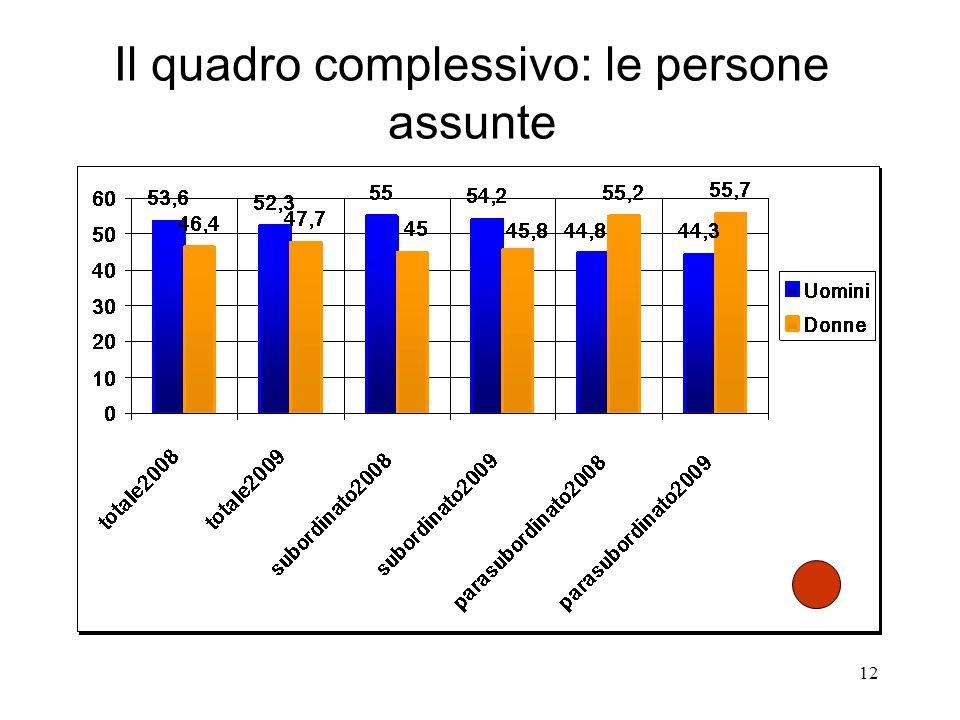 12 Il quadro complessivo: le persone assunte