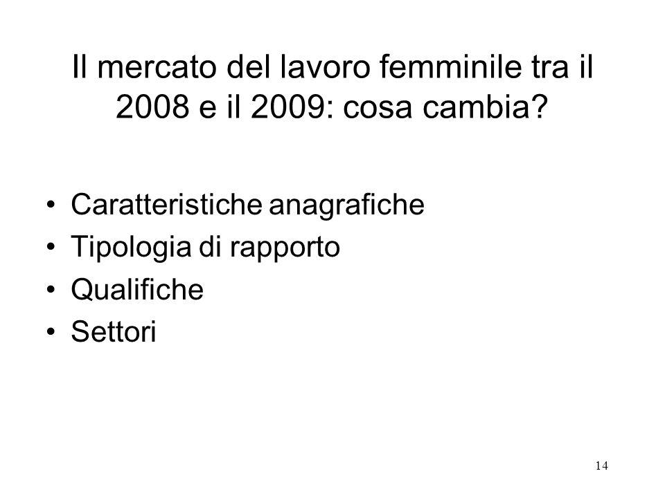 14 Caratteristiche anagrafiche Tipologia di rapporto Qualifiche Settori Il mercato del lavoro femminile tra il 2008 e il 2009: cosa cambia?