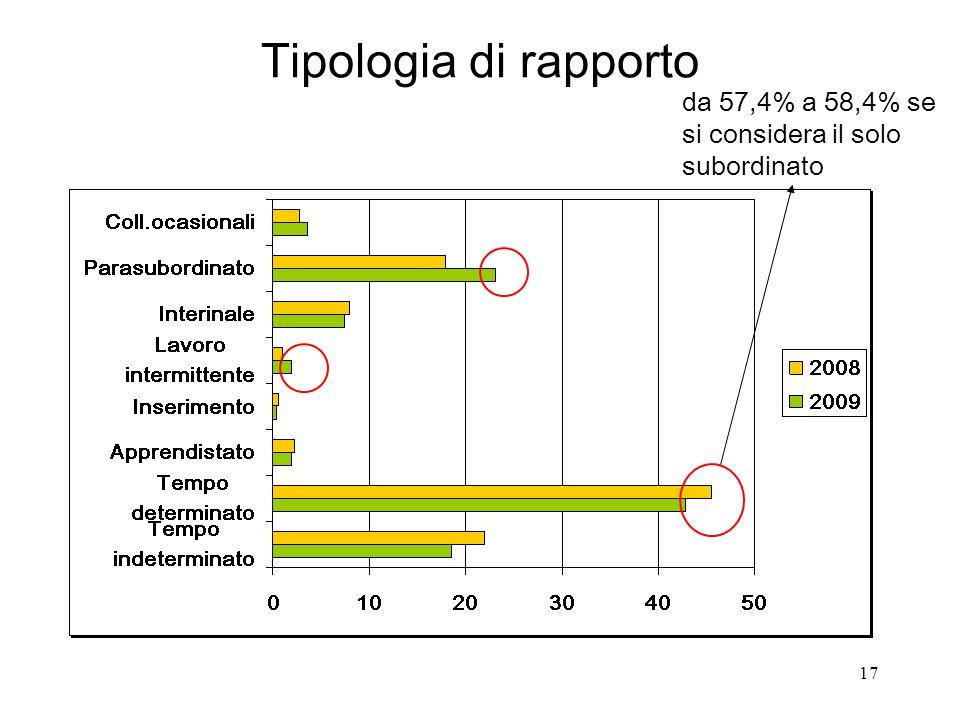 17 Tipologia di rapporto da 57,4% a 58,4% se si considera il solo subordinato