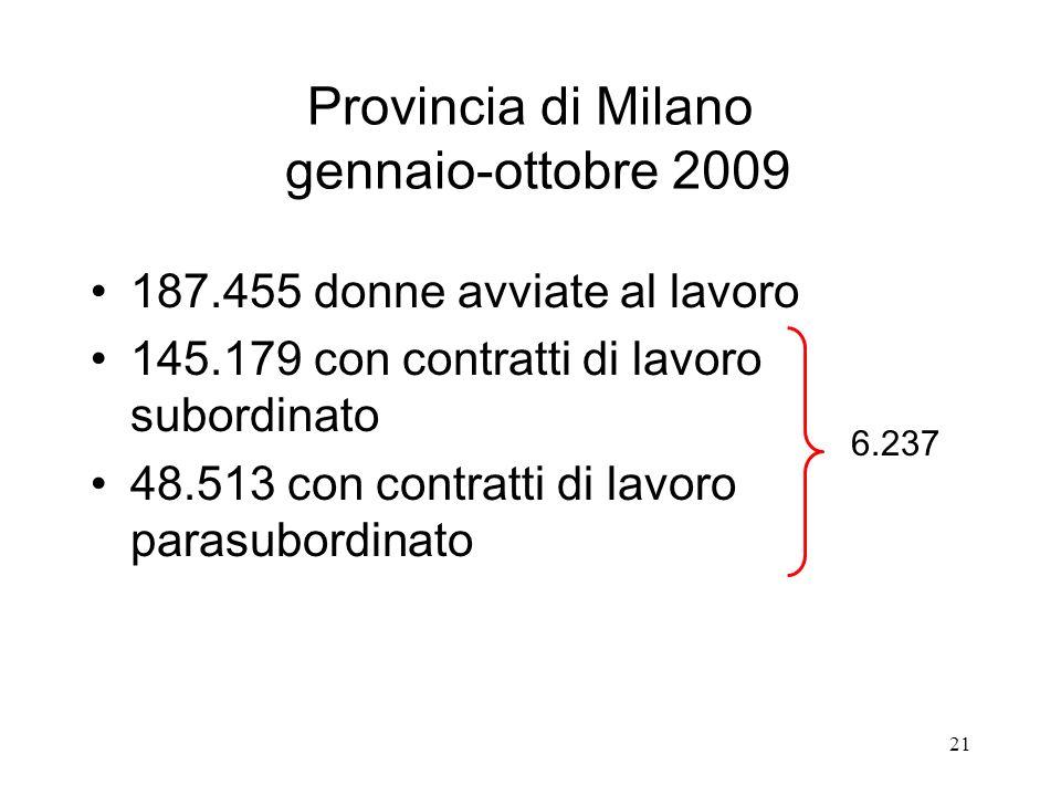 21 Provincia di Milano gennaio-ottobre 2009 187.455 donne avviate al lavoro 145.179 con contratti di lavoro subordinato 48.513 con contratti di lavoro parasubordinato 6.237