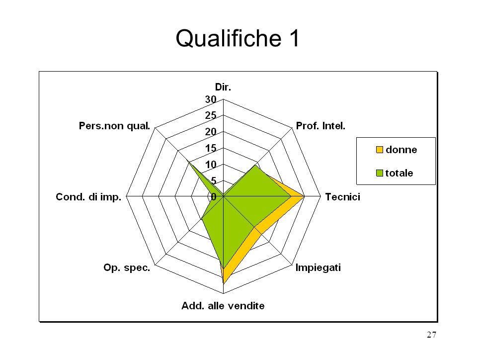 27 Qualifiche 1
