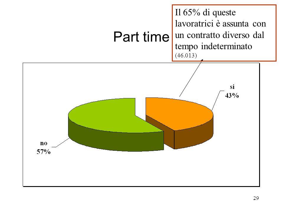 29 Part time Il 65% di queste lavoratrici è assunta con un contratto diverso dal tempo indeterminato (46.013)