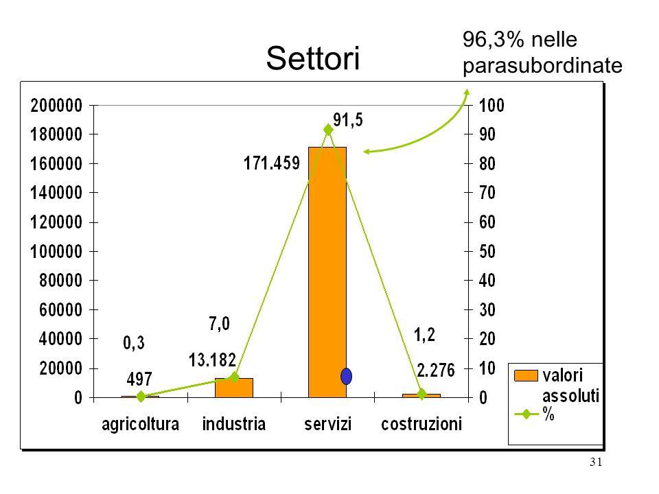 31 Settori 96,3% nelle parasubordinate