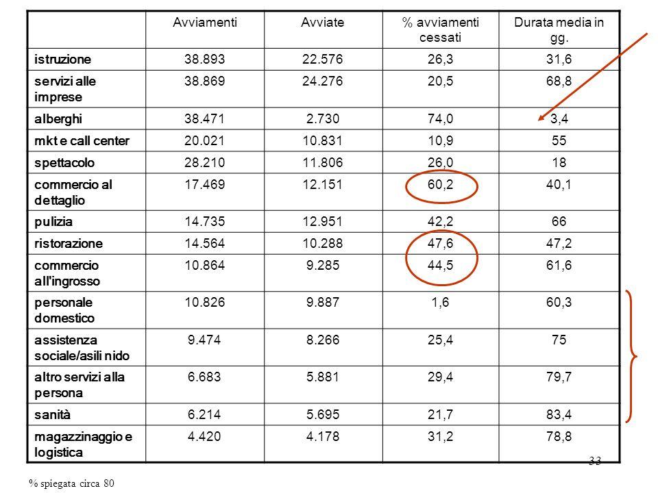 33 AvviamentiAvviate% avviamenti cessati Durata media in gg. istruzione38.89322.57626,331,6 servizi alle imprese 38.86924.27620,568,8 alberghi38.4712.