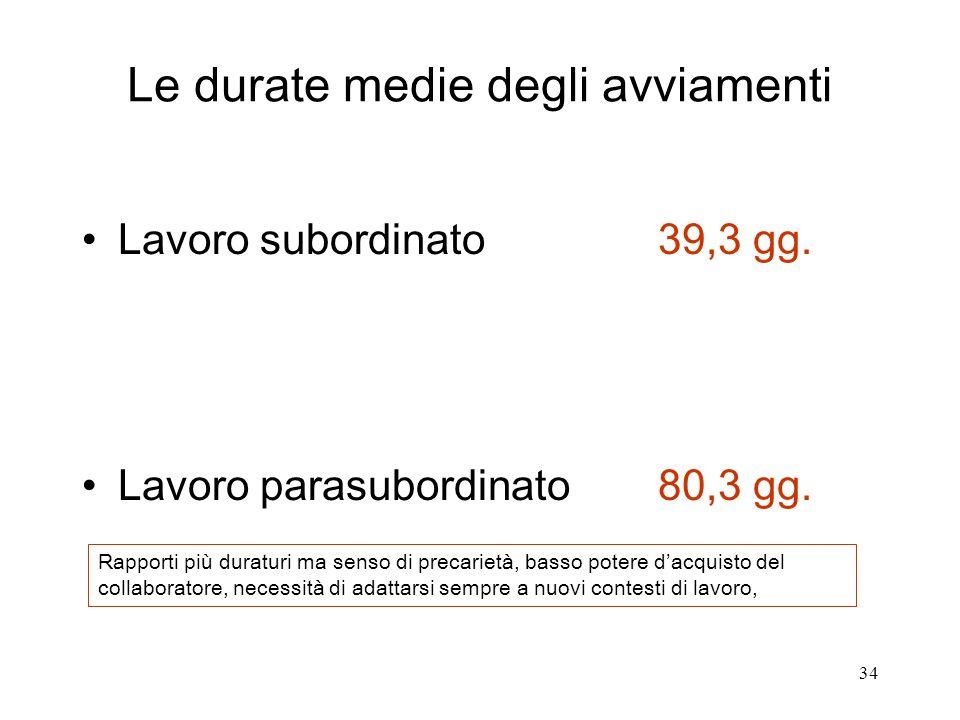 34 Le durate medie degli avviamenti Lavoro subordinato39,3 gg.