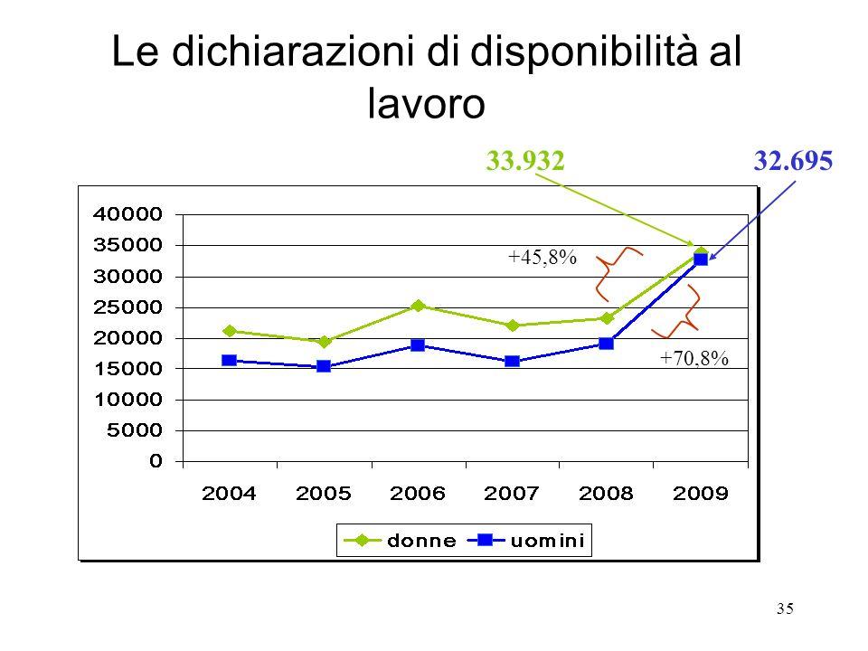 35 Le dichiarazioni di disponibilità al lavoro 33.93232.695 +45,8% +70,8%