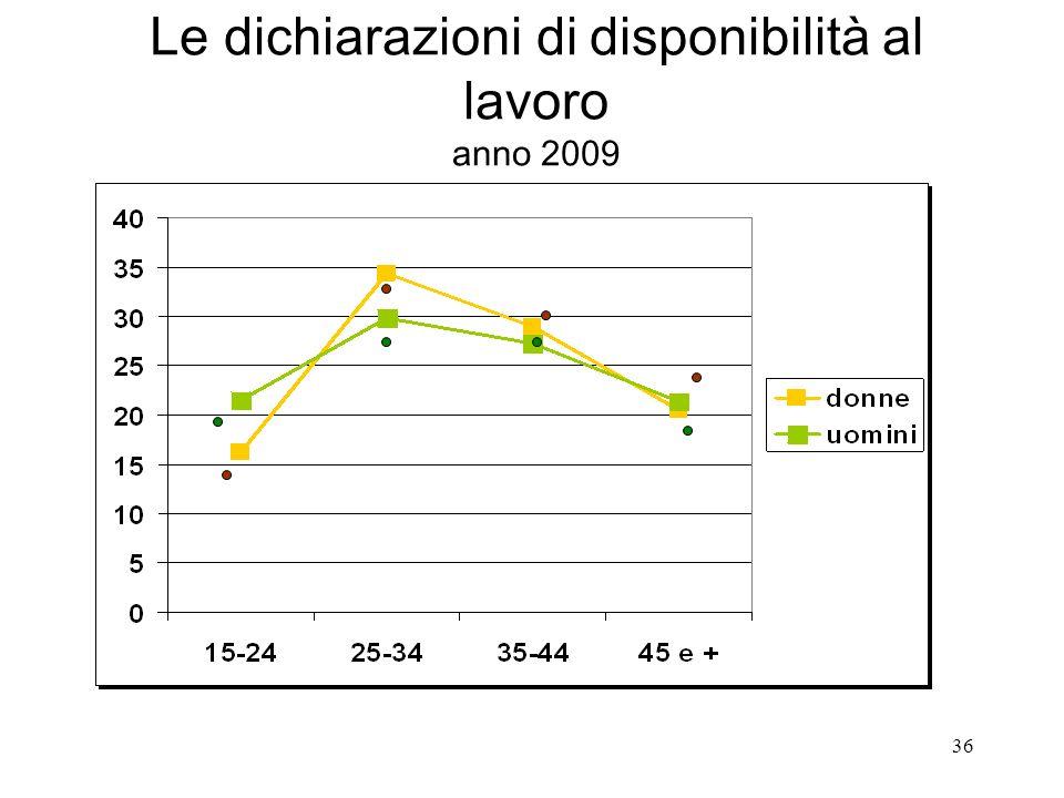 36 Le dichiarazioni di disponibilità al lavoro anno 2009