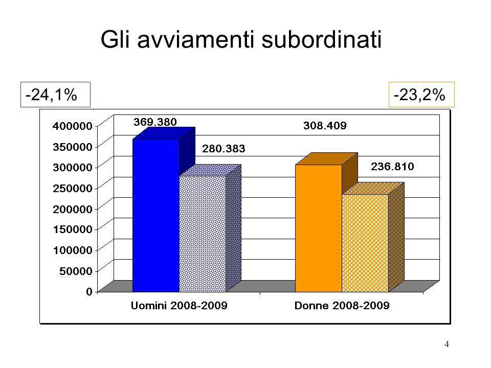 4 Gli avviamenti subordinati -24,1%-23,2%