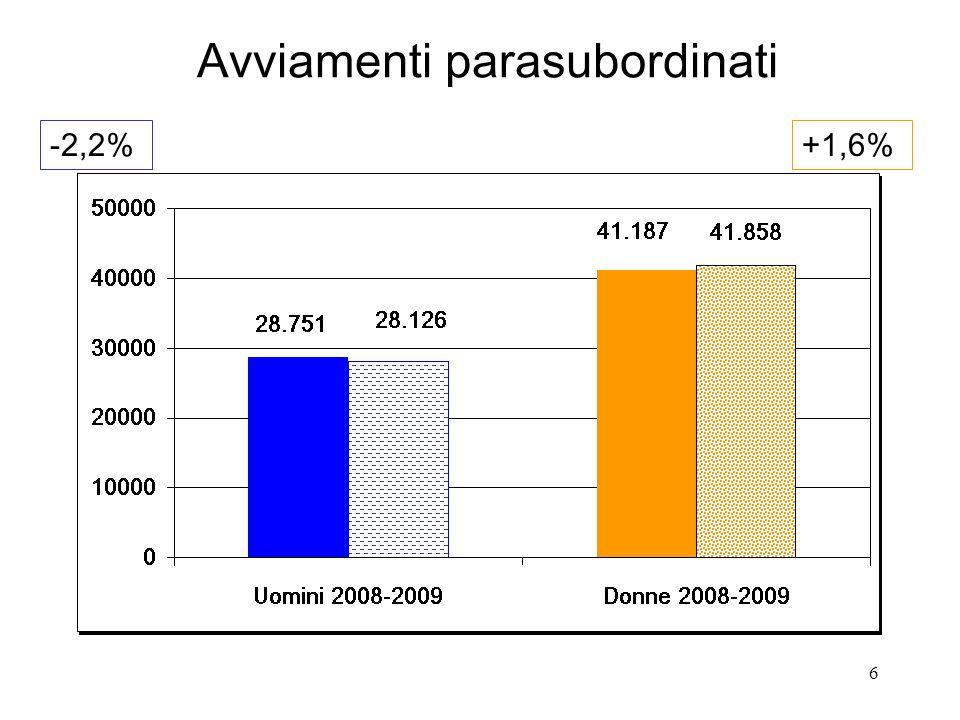 6 Avviamenti parasubordinati -2,2%+1,6%