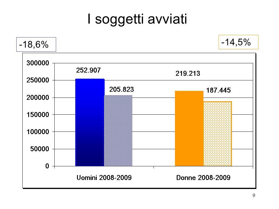 9 I soggetti avviati -18,6% -14,5%