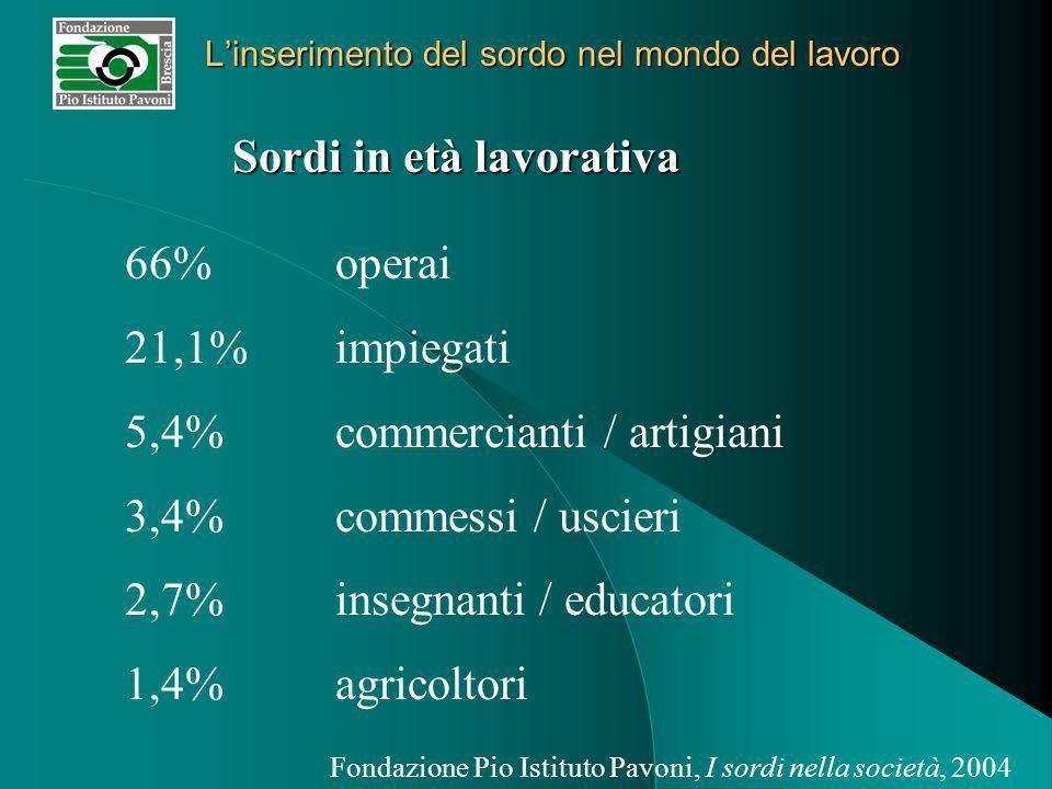Linserimento del sordo nel mondo del lavoro Fondazione Pio Istituto Pavoni, I sordi nella società, 2004 Sordi in età lavorativa 66%operai 21,1% impiegati 5,4%commercianti / artigiani 3,4% commessi / uscieri 2,7% insegnanti / educatori 1,4% agricoltori